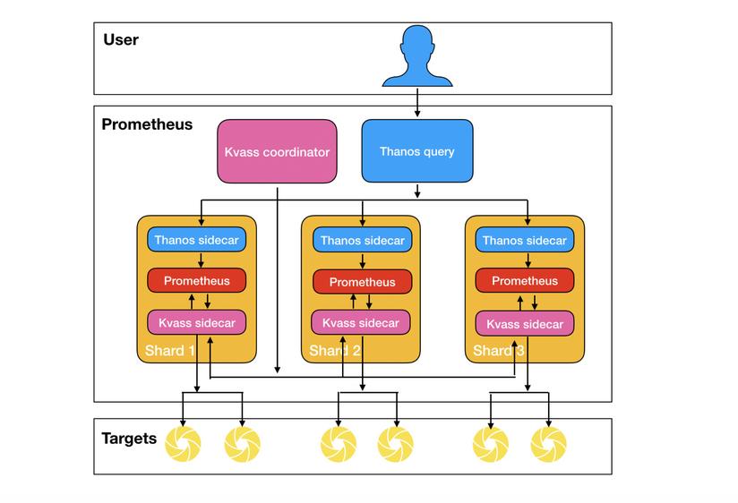 如何用Prometheus监控十万container的Kubernetes集群