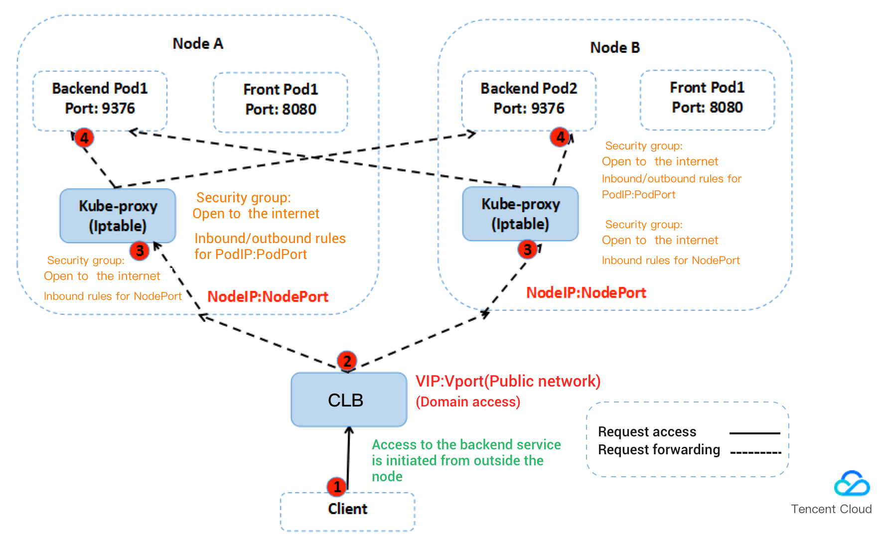 Public network access by CLB