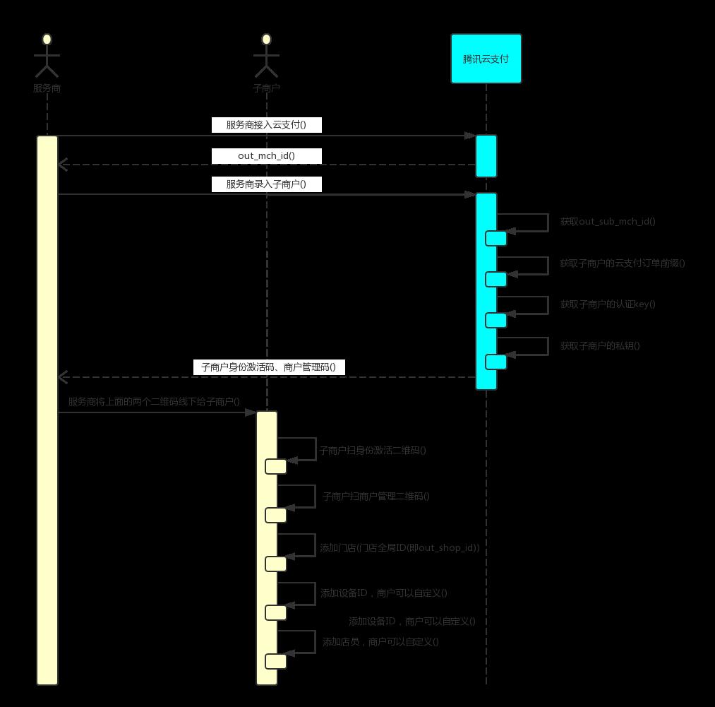 服务商/子商户入驻流程图