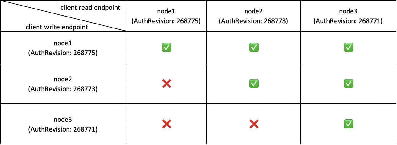 三年之久的 etcd3 数据不一致 bug 分析