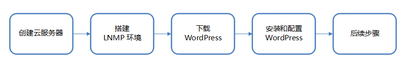 腾讯云服务器搭建 WordPress站点『图文教程』