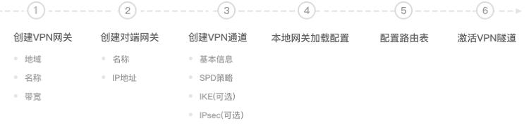 VPN 连接