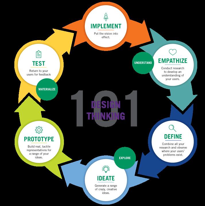 如何将设计思维应用到精益初创公司的软件开发中