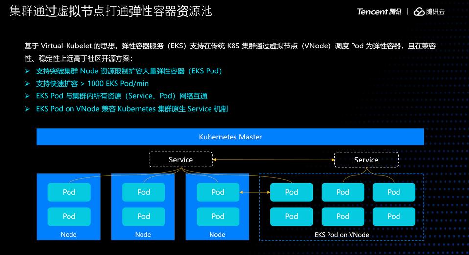 Serverless 如何应对 K8s 在离线场景下的资源供给诉求