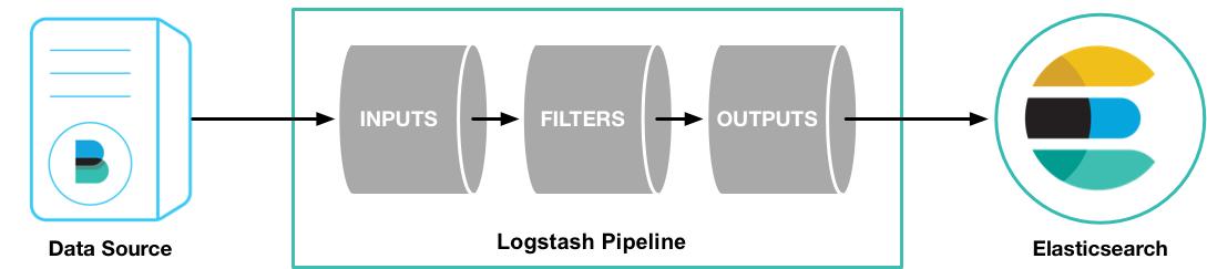 Logstash处理过程