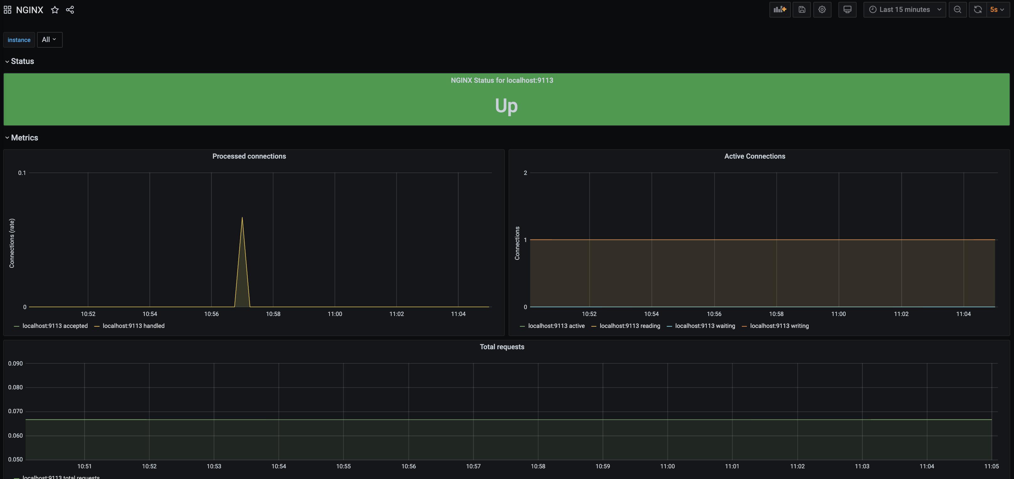 Nginx Exporter dashboard