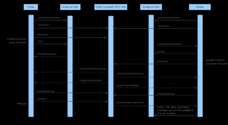 Signaling APIs working with TRTC SDK