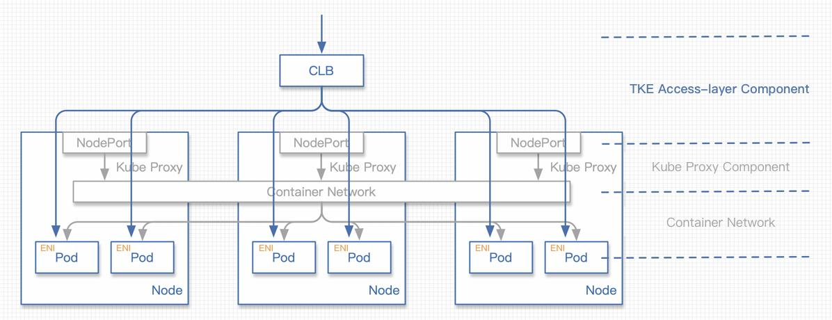 ENI direct connection