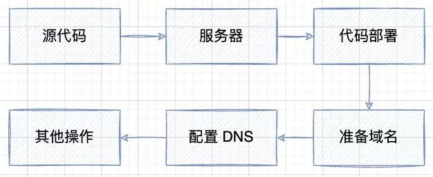 传统网站上线流程