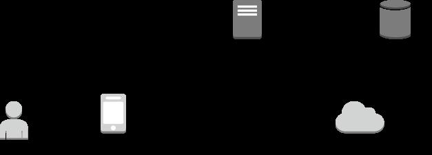 自定义登录