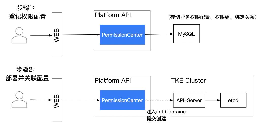 K8s 平台可以如何处理 Pod 预授权问题
