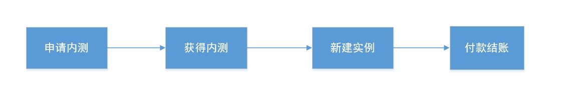 内测申请流程图