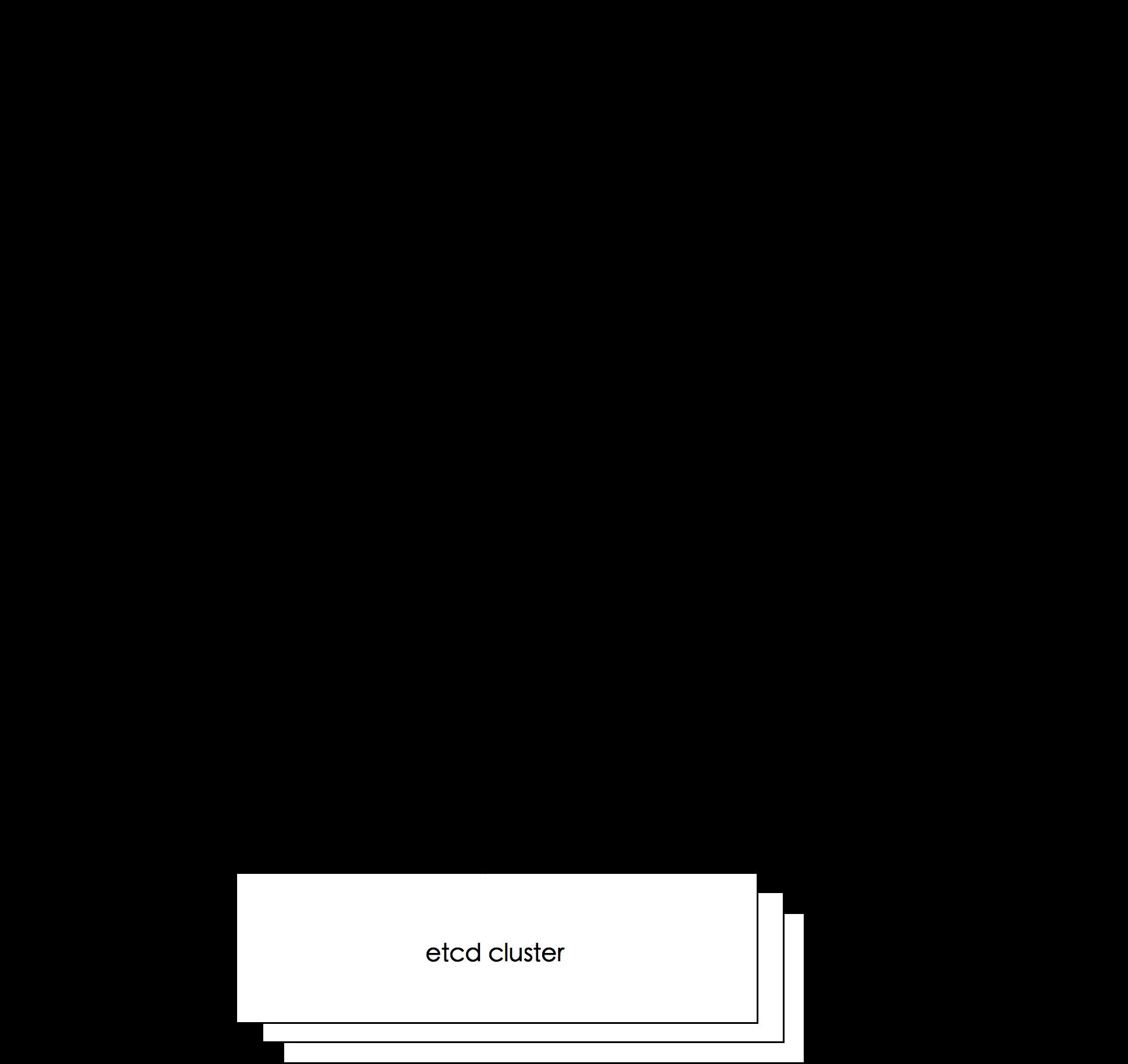 一文读懂 Kubernetes APIServer 原理