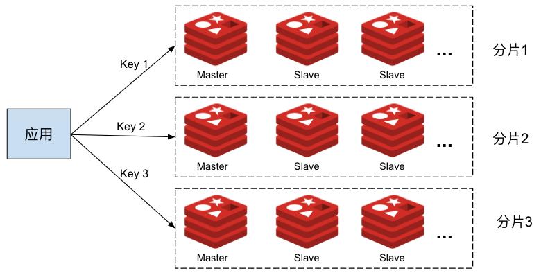 在 Istio 中实现 Redis 集群的数据分片、读写分离和流量镜像