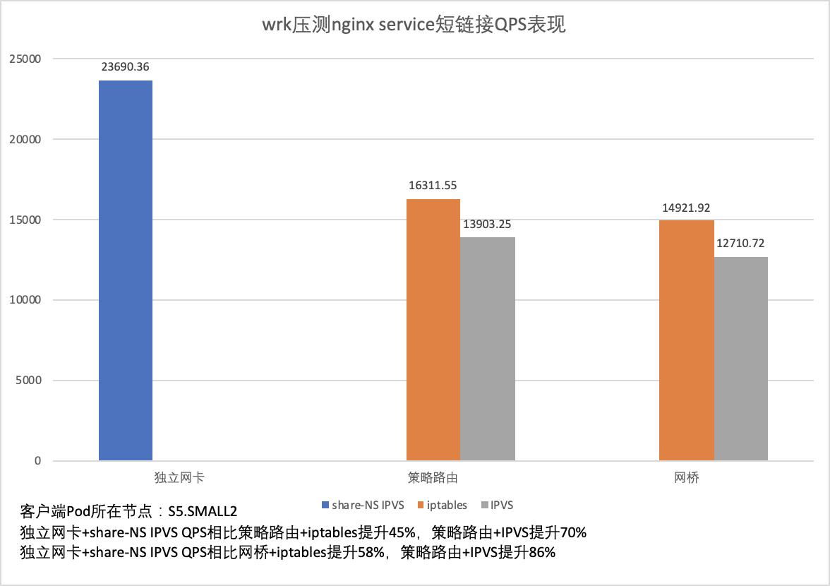 腾讯云容器服务 TKE 推出新一代零损耗容器网络
