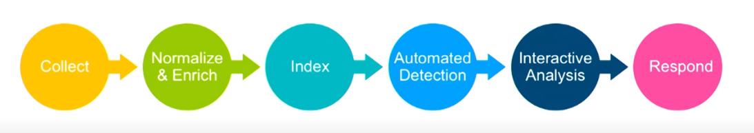 Elasticsearch在安全分析领域的应用