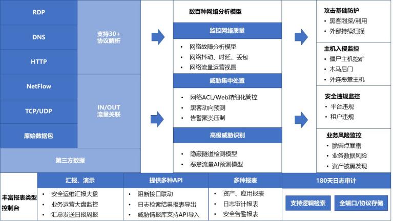 系统架构示意图