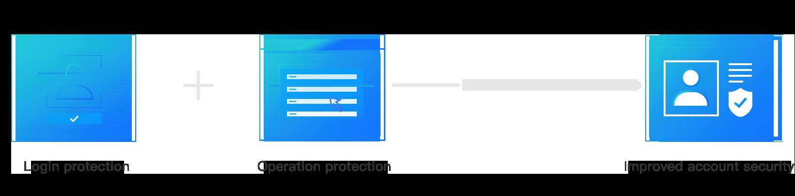 Tencent Cloud | Cloud Access Management