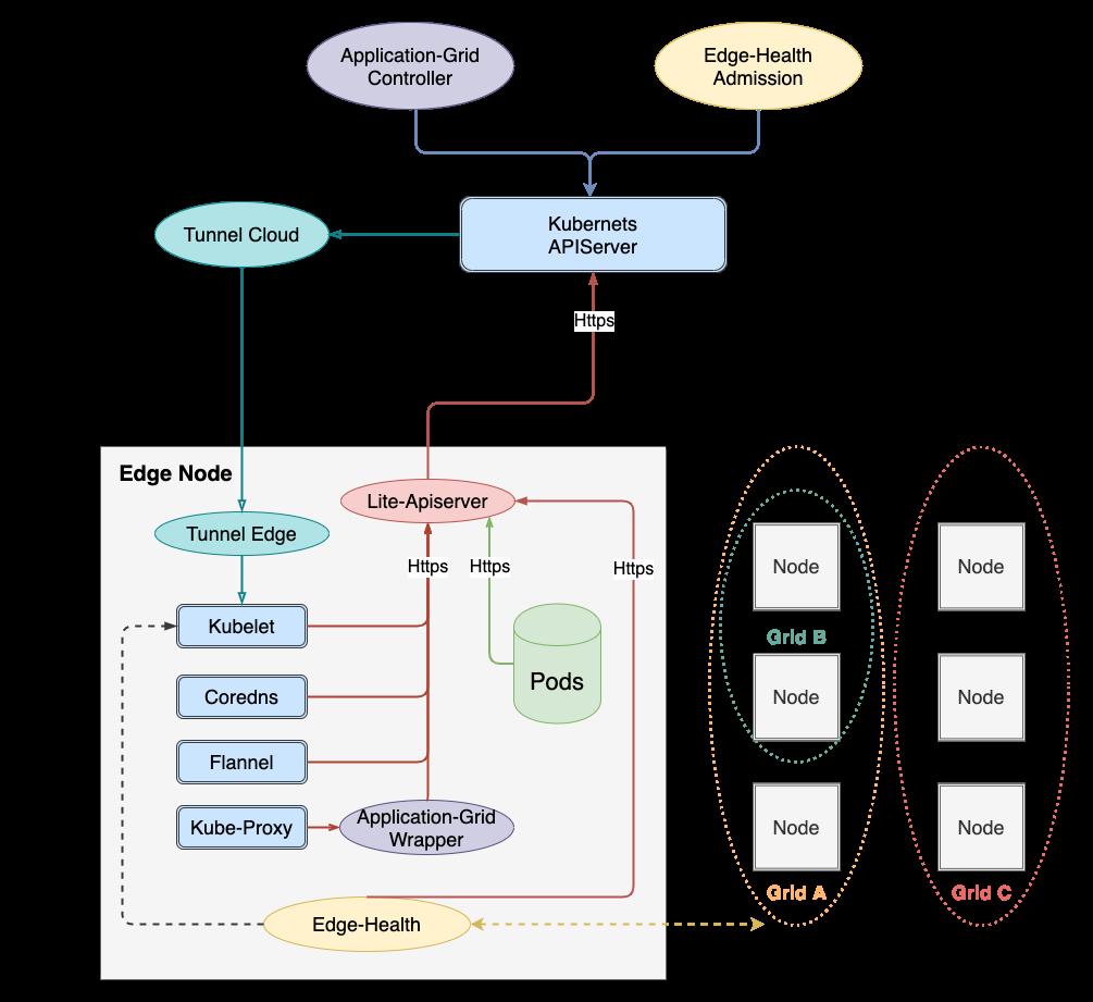 一文读懂 SuperEdge 边缘容器架构与原理