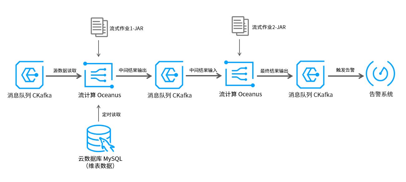 JAR作业示例架构图