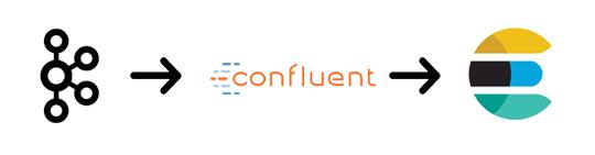 Confluent实现Kafka与Elasticsearch的连接