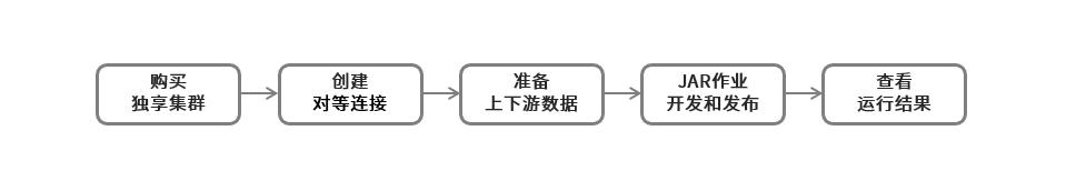 JAR作业示例流程